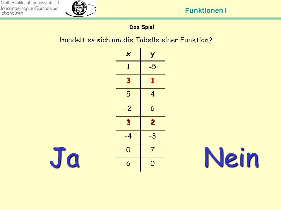 Funktionen I Mathematik Jahrgangsstufe 11 Das Spiel Handelt es sich um den Graphen einer Funktion.