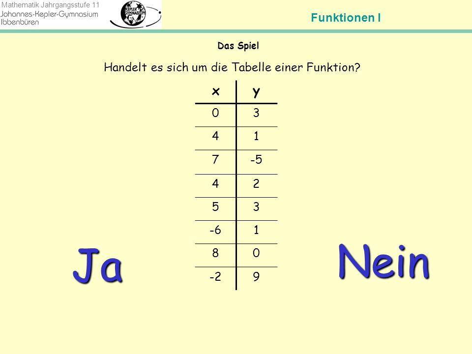 Funktionen I Mathematik Jahrgangsstufe 11 Das Spiel xy 03 41 7-5 42 53 -61 80 -29 Handelt es sich um die Tabelle einer Funktion.