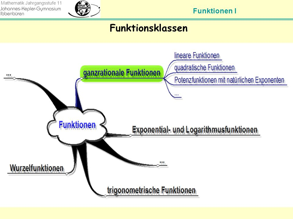 Funktionen I Mathematik Jahrgangsstufe 11 Was sind noch mal Potenzfunktionen.