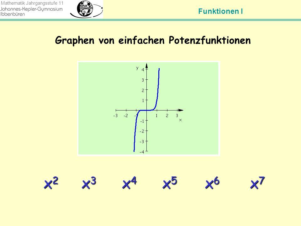 Funktionen I Mathematik Jahrgangsstufe 11 Wir schaffen Ordnung mit ungeraden Exponenten Graphen von einfachen Potenzfunktionen (a=1) mit geraden Exponenten x2x4x6x2x4x6 xx3x5x7xx3x5x7