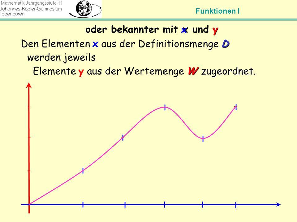 Funktionen I Mathematik Jahrgangsstufe 11 Was für Zuordnungen sind denn jetzt Funktionen.