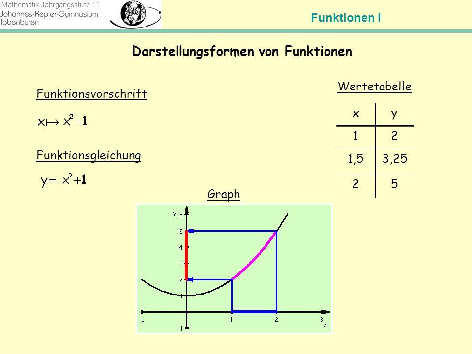 Funktionen I Mathematik Jahrgangsstufe 11 Funktionen erkennen anhand von Tabellen und Graphen Das Spiel: