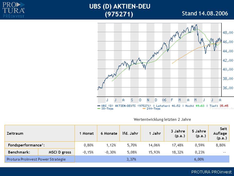 UBS (D) AKTIEN-DEU (975271) Zeitraum1 Monat 6 Monatelfd. Jahr1 Jahr 3 Jahre (p.a.) 5 Jahre (p.a.) Seit Auflage (p.a.) Fondsperformance¹: 0,80% 1,12% 5