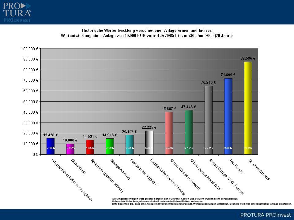100,- X 12 Monate X 30 Jahre X Ø 11,5% = 279.299,56 Ertrag Welche Fonds waren langfristig erfolgreich.