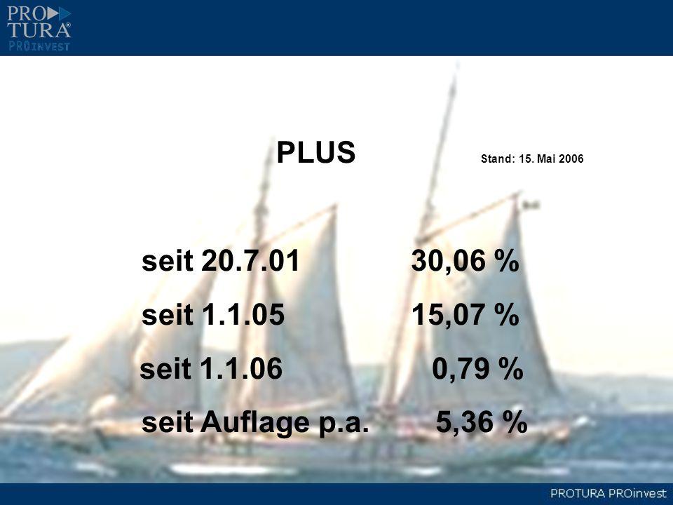 PLUS Stand: 15. Mai 2006 seit 20.7.0130,06 % seit 1.1.0515,07 % seit 1.1.06 0,79 % seit Auflage p.a. 5,36 %