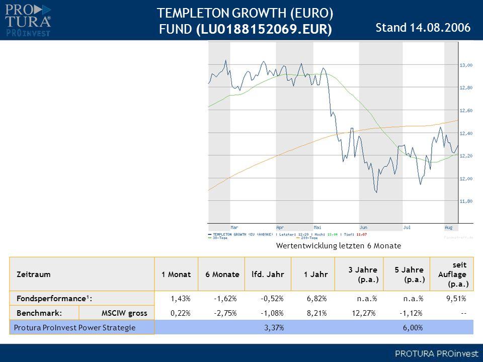 TEMPLETON GROWTH (EURO) FUND (LU0188152069.EUR) Zeitraum1 Monat 6 Monatelfd. Jahr 1 Jahr 3 Jahre (p.a.) 5 Jahre (p.a.) seit Auflage (p.a.) Fondsperfor
