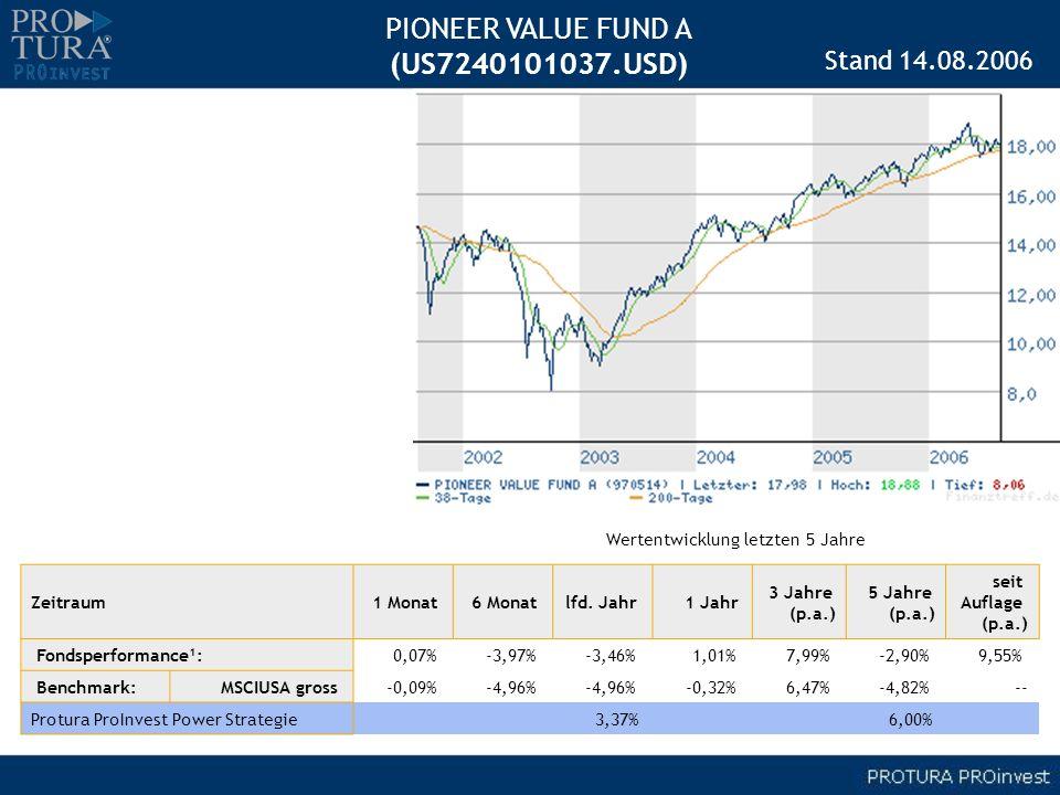 Zeitraum1 Monat 6 Monat lfd. Jahr 1 Jahr 3 Jahre (p.a.) 5 Jahre (p.a.) seit Auflage (p.a.) Fondsperformance¹: 0,07% -3,97% -3,46% 1,01% 7,99% -2,90% 9