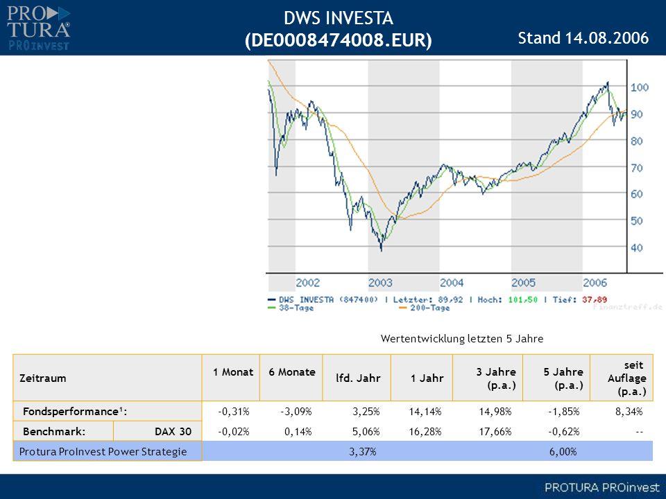 DWS INVESTA (DE0008474008.EUR) Zeitraum 1 Monat 6 Monate lfd. Jahr 1 Jahr 3 Jahre (p.a.) 5 Jahre (p.a.) seit Auflage (p.a.) Fondsperformance¹: -0,31%