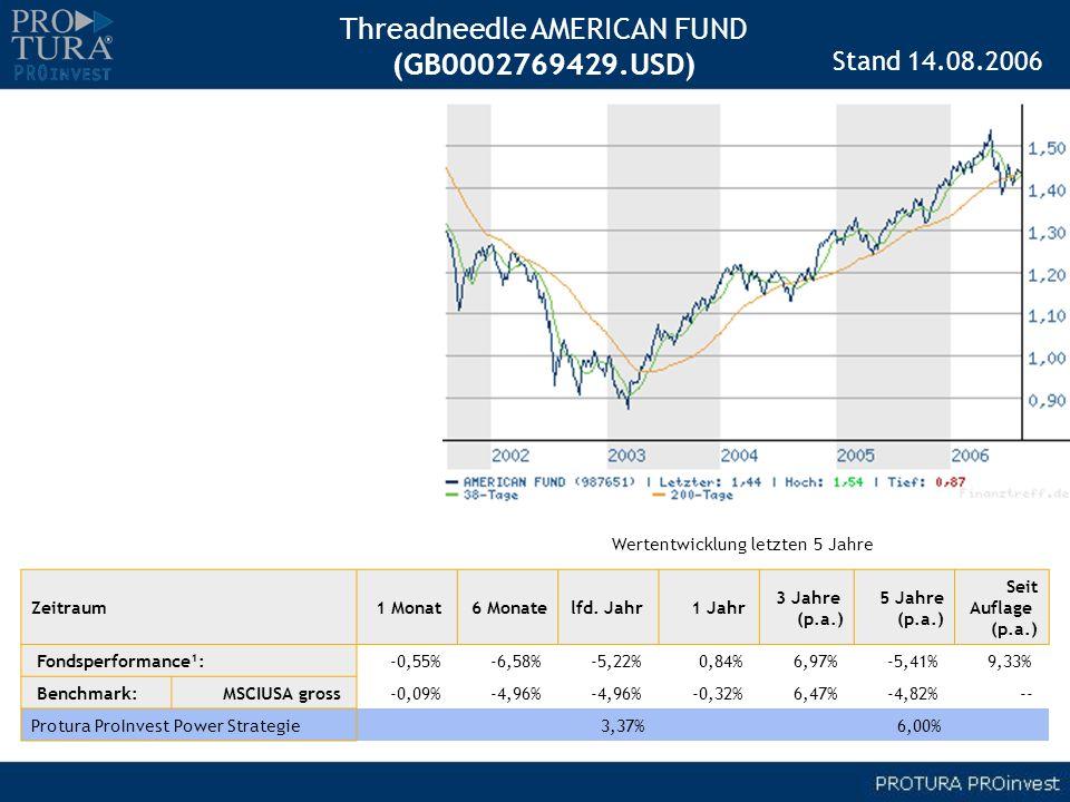 Threadneedle AMERICAN FUND (GB0002769429.USD) Zeitraum1 Monat 6 Monatelfd. Jahr 1 Jahr 3 Jahre (p.a.) 5 Jahre (p.a.) Seit Auflage (p.a.) Fondsperforma