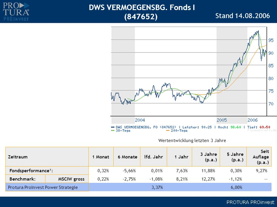 DWS VERMOEGENSBG. Fonds I (847652) Zeitraum1 Monat 6 Monatelfd. Jahr 1 Jahr 3 Jahre (p.a.) 5 Jahre (p.a.) Seit Auflage (p.a.) Fondsperformance¹: 0,32%