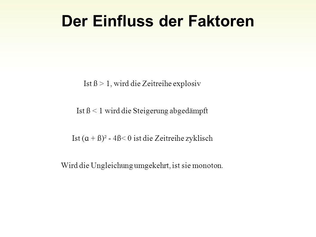 Der Einfluss der Faktoren 12 Ist ß > 1, wird die Zeitreihe explosiv Ist ß < 1 wird die Steigerung abgedämpft Ist ( ɑ + ß)² - 4ß< 0 ist die Zeitreihe z