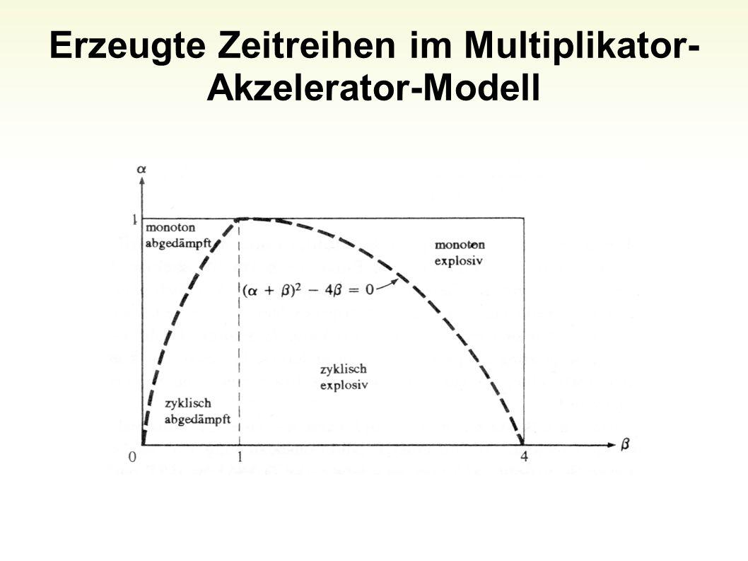 Erzeugte Zeitreihen im Multiplikator- Akzelerator-Modell 13