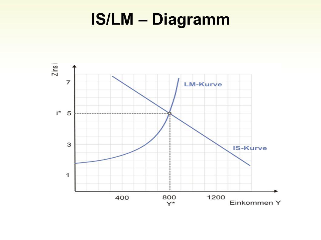Die neoklassische Synthese 16 Nd (W/P) = N = Ns (W/P) = Angebot und Nachfrage auf dem Arbeitsmarkt Y = f (N) S (Y) = I (i)= IS M/P = L (i,Y)= LM Im Gegensatz zum IS/LM-Modell nach Hicks enthält diese Formulierung das Preisniveau P nicht mehr als exogene, sondern als endogene Größe.