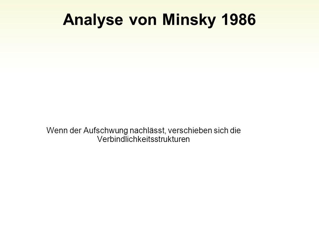 Analyse von Minsky 1986 23 Wenn der Aufschwung nachlässt, verschieben sich die Verbindlichkeitsstrukturen