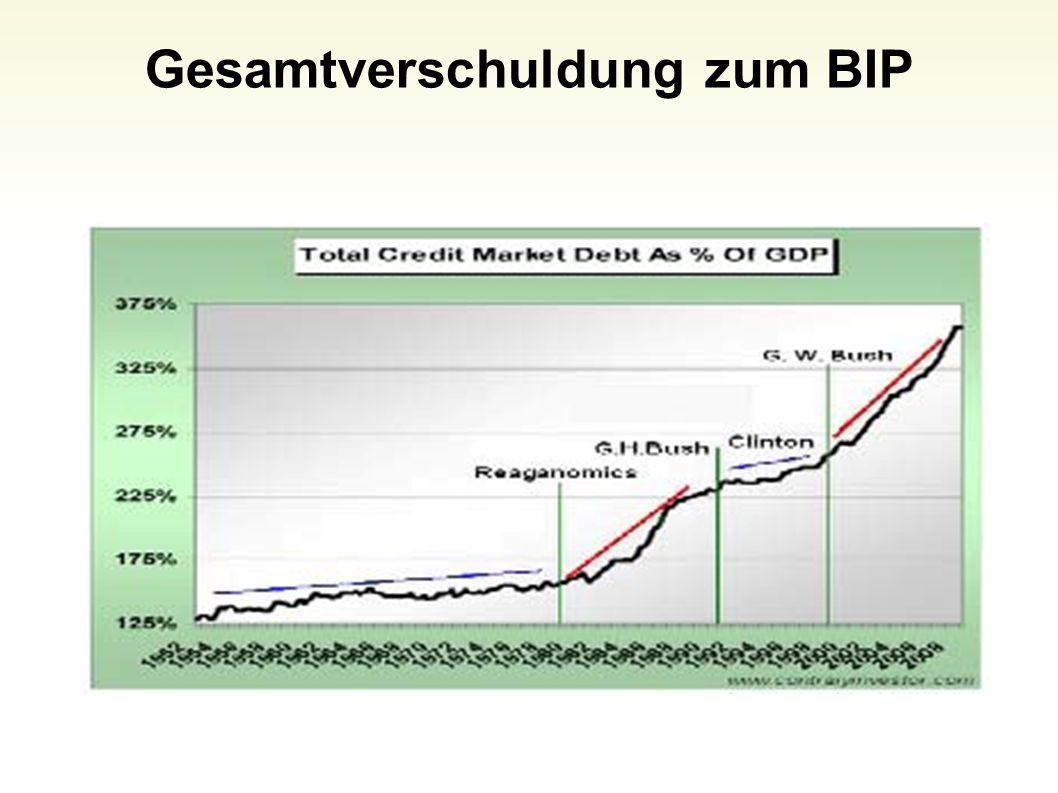 Gesamtverschuldung zum BIP 31
