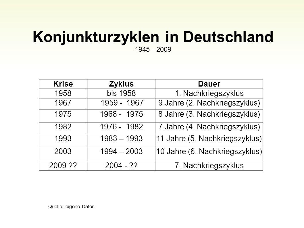 Konjunkturzyklen in Deutschland 1945 - 2009 Quelle: eigene Daten 47 KriseZyklusDauer 1958bis 19581. Nachkriegszyklus 1967 1959 - 19679 Jahre (2. Nachk
