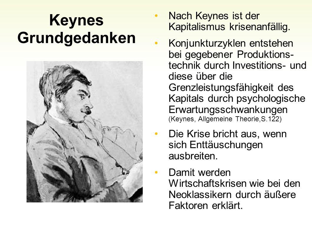 Keynes Grundgedanken Nach Keynes ist der Kapitalismus krisenanfällig. Konjunkturzyklen entstehen bei gegebener Produktions- technik durch Investitions