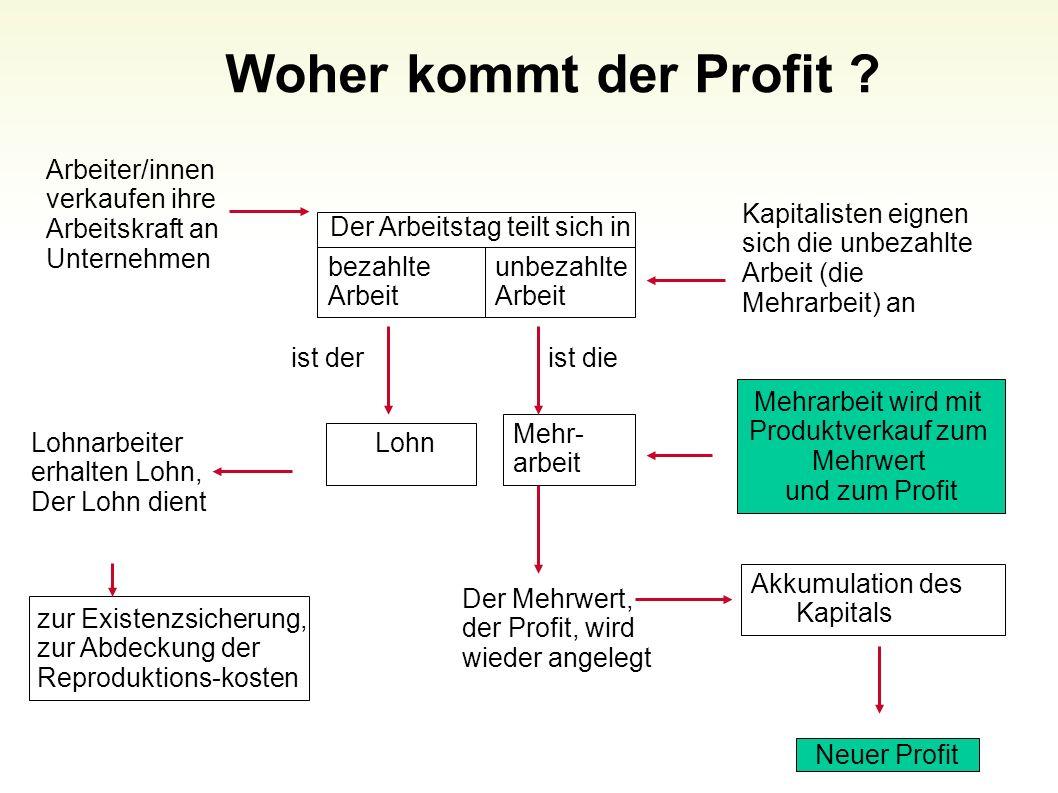 Woher kommt der Profit ? 62 Arbeiter/innen verkaufen ihre Arbeitskraft an Unternehmen Kapitalisten eignen sich die unbezahlte Arbeit (die Mehrarbeit)