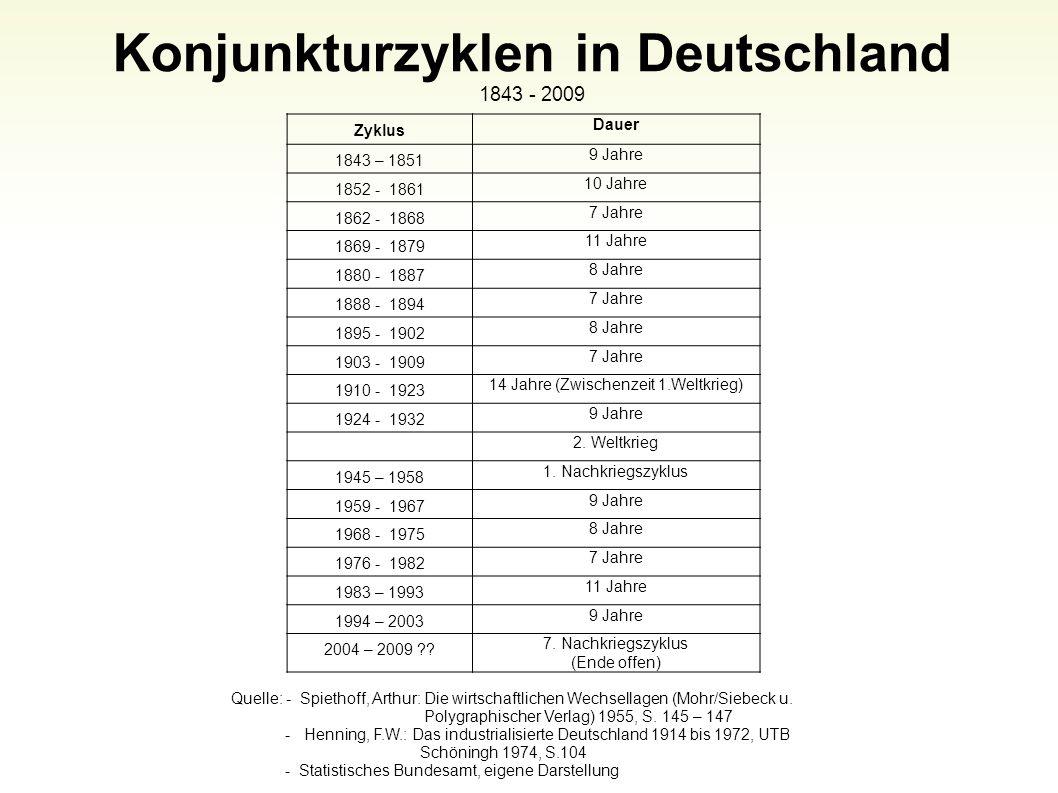 Zyklus Dauer 1843 – 1851 9 Jahre 1852 - 1861 10 Jahre 1862 - 1868 7 Jahre 1869 - 1879 11 Jahre 1880 - 1887 8 Jahre 1888 - 1894 7 Jahre 1895 - 1902 8 J