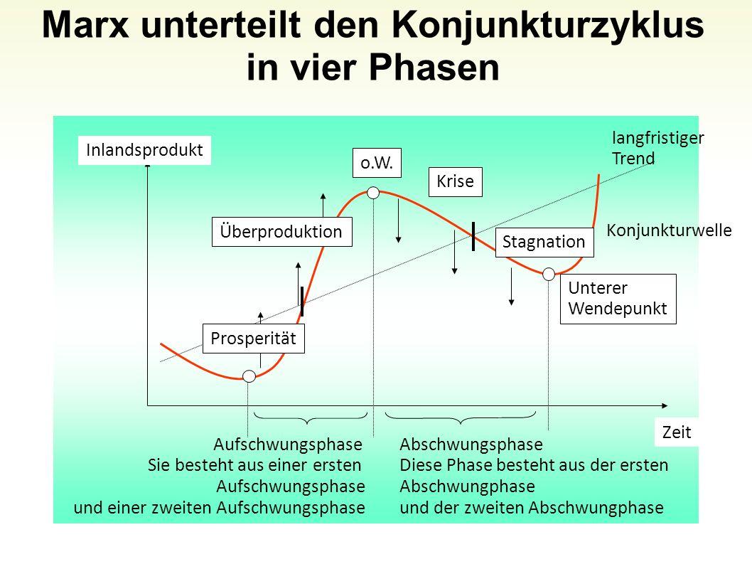 Folie 69 Marx unterteilt den Konjunkturzyklus in vier Phasen Inlandsprodukt Zeit Prosperität Überproduktion o.W. Krise Stagnation Unterer Wendepunkt l