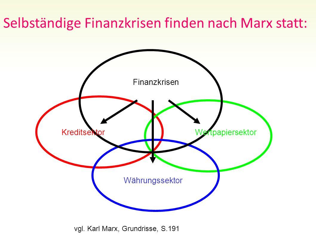 Folie 78 Währungssektor Finanzkrisen Selbständige Finanzkrisen finden nach Marx statt: vgl. Karl Marx, Grundrisse, S.191 KreditsektorWertpapiersektor