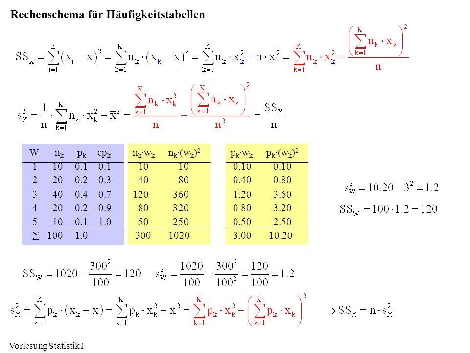 Vorlesung Statistik I Rechenschema für Häufigkeitstabellen W n k p k cp k 1 10 0.1 0.1 2 20 0.2 0.3 3 40 0.4 0.7 4 20 0.2 0.9 5 10 0.1 1.0 100 1.0 n k