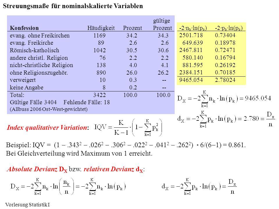 Vorlesung Statistik I Streuungsmaße für nominalskalierte Variablen gültige KonfessionHäudigkeitProzentProzent evang. ohne Freikirchen1169 34.2 34.3 ev