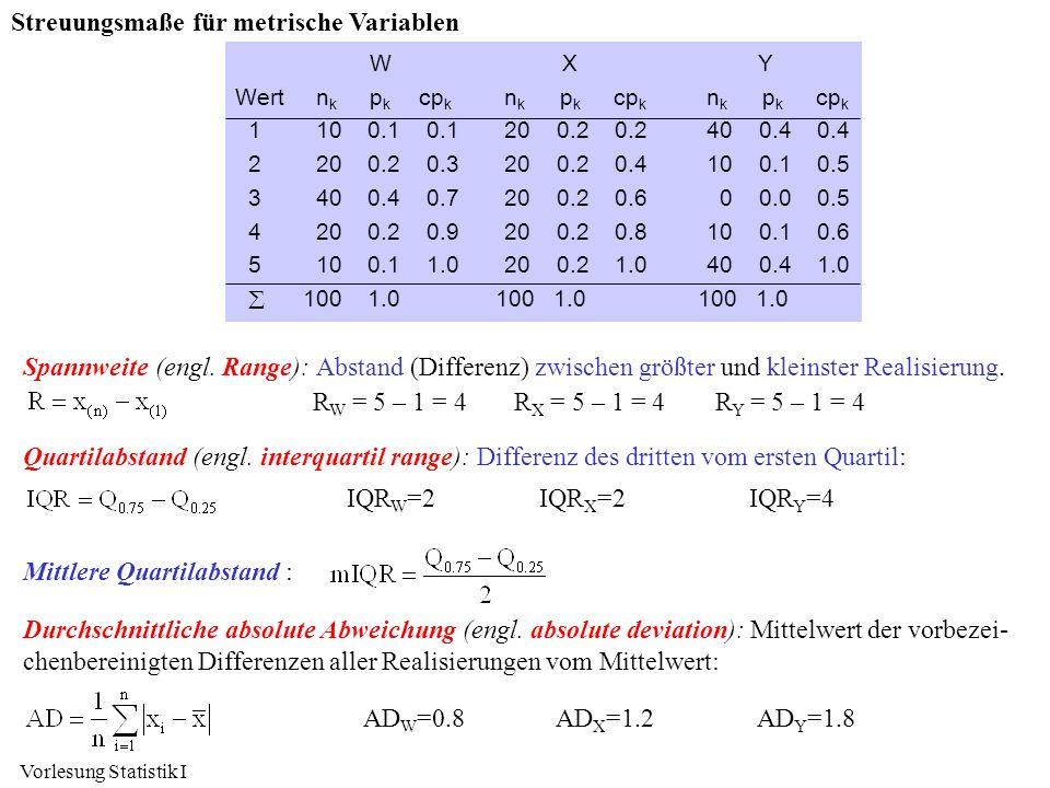 Vorlesung Statistik I Streuungsmaße für metrische Variablen Spannweite (engl. Range): Abstand (Differenz) zwischen größter und kleinster Realisierung.