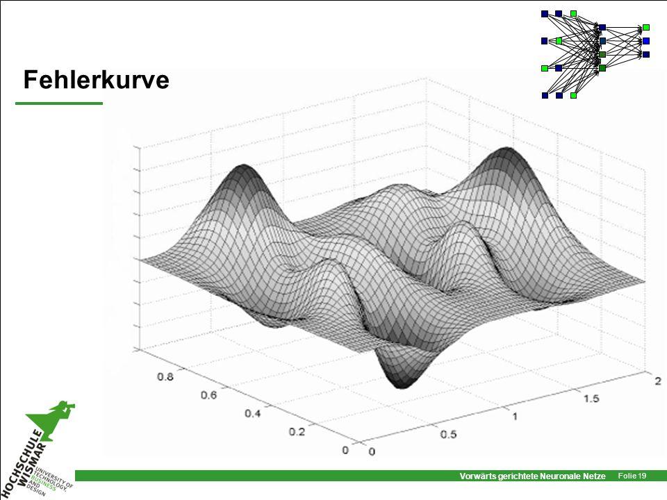 Vorwärts gerichtete Neuronale Netze Folie 19 Fehlerkurve