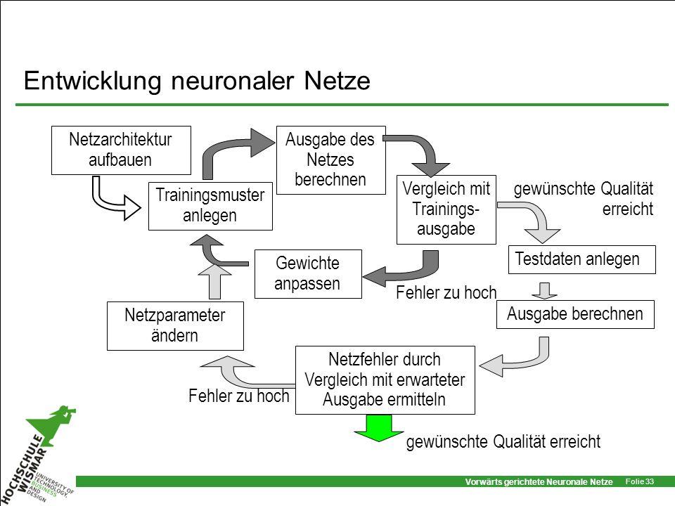 Vorwärts gerichtete Neuronale Netze Folie 33 Entwicklung neuronaler Netze Ausgabe des Netzes berechnen Vergleich mit Trainings- ausgabe Testdaten anle