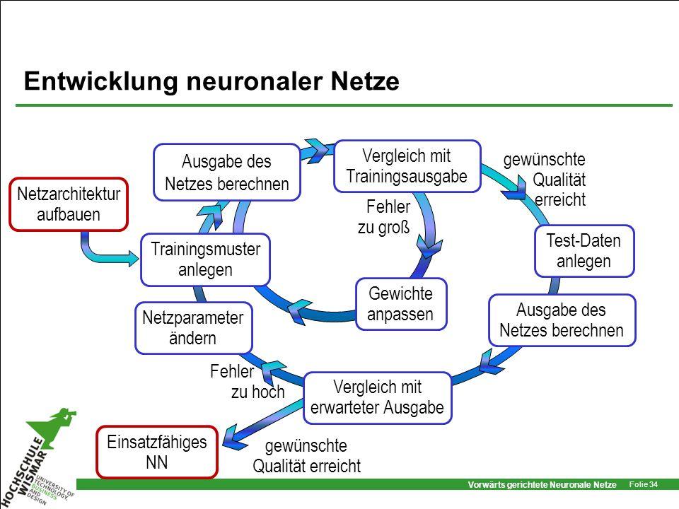 Vorwärts gerichtete Neuronale Netze Folie 34 Entwicklung neuronaler Netze gewünschte Qualität erreicht Fehler zu hoch Fehler zu groß gewünschte Qualit