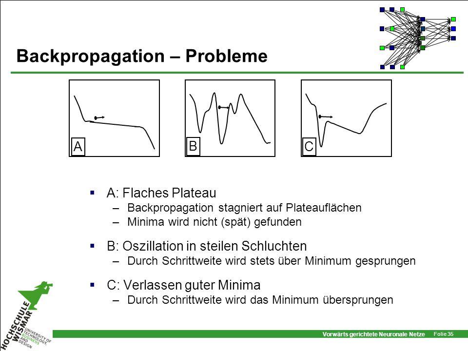 Vorwärts gerichtete Neuronale Netze Folie 35 Backpropagation – Probleme B C A A: Flaches Plateau –Backpropagation stagniert auf Plateauflächen –Minima