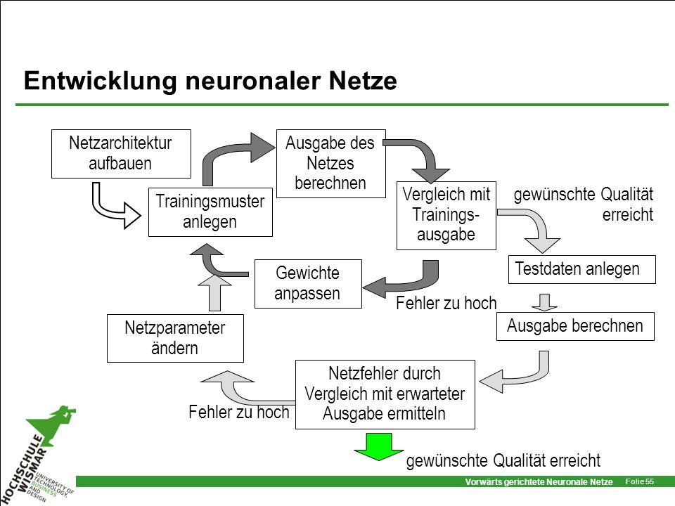Vorwärts gerichtete Neuronale Netze Folie 55 Entwicklung neuronaler Netze Ausgabe des Netzes berechnen Vergleich mit Trainings- ausgabe Testdaten anle