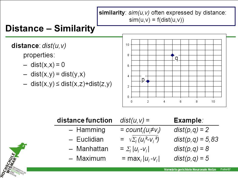 Vorwärts gerichtete Neuronale Netze Folie 67 Distance – Similarity distance: dist(u,v) properties: –dist(x,x) = 0 –dist(x,y) = dist(y,x) –dist(x,y) di