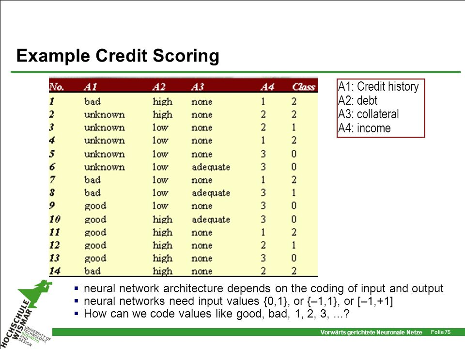 Vorwärts gerichtete Neuronale Netze Folie 75 A1: Credit history A2: debt A3: collateral A4: income Example Credit Scoring neural network architecture
