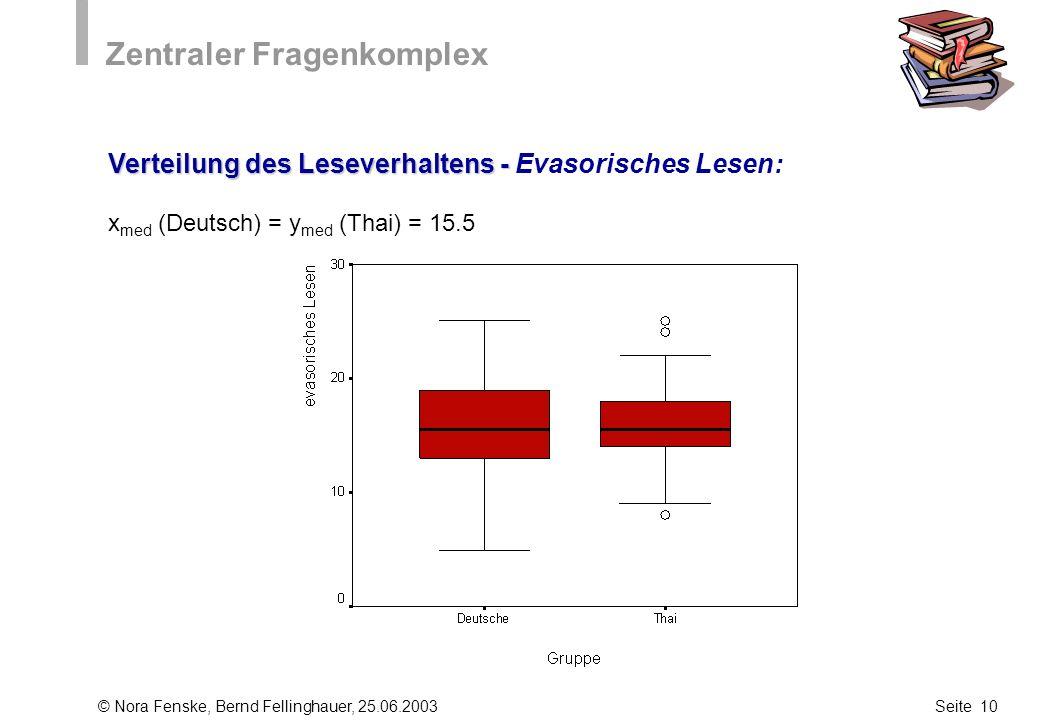 © Nora Fenske, Bernd Fellinghauer, 25.06.2003Seite 10 Zentraler Fragenkomplex Verteilung des Leseverhaltens - Verteilung des Leseverhaltens - Evasoris