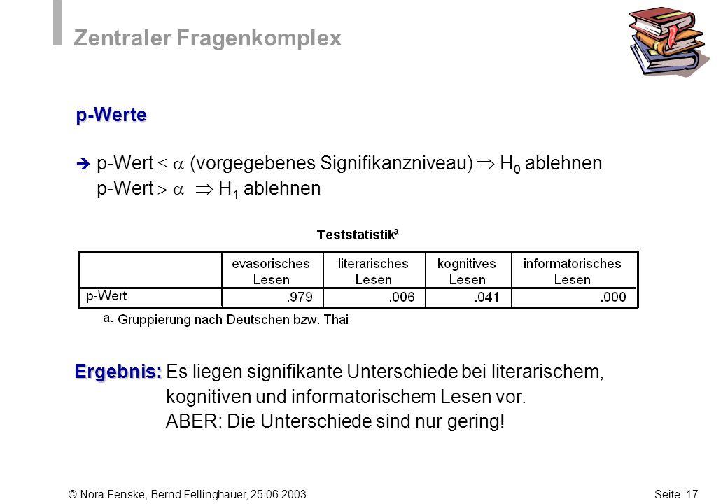 © Nora Fenske, Bernd Fellinghauer, 25.06.2003Seite 17 Zentraler Fragenkomplex p-Wert (vorgegebenes Signifikanzniveau) H 0 ablehnen p-Wert H 1 ablehnen