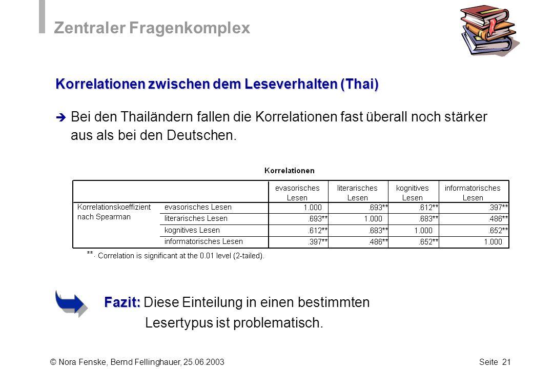 © Nora Fenske, Bernd Fellinghauer, 25.06.2003Seite 21 Zentraler Fragenkomplex Korrelationen zwischen dem Leseverhalten (Thai) Bei den Thailändern fall