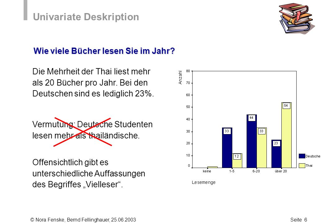 © Nora Fenske, Bernd Fellinghauer, 25.06.2003Seite 6 Univariate Deskription Wie viele Bücher lesen Sie im Jahr? Vermutung: Deutsche Studenten lesen me