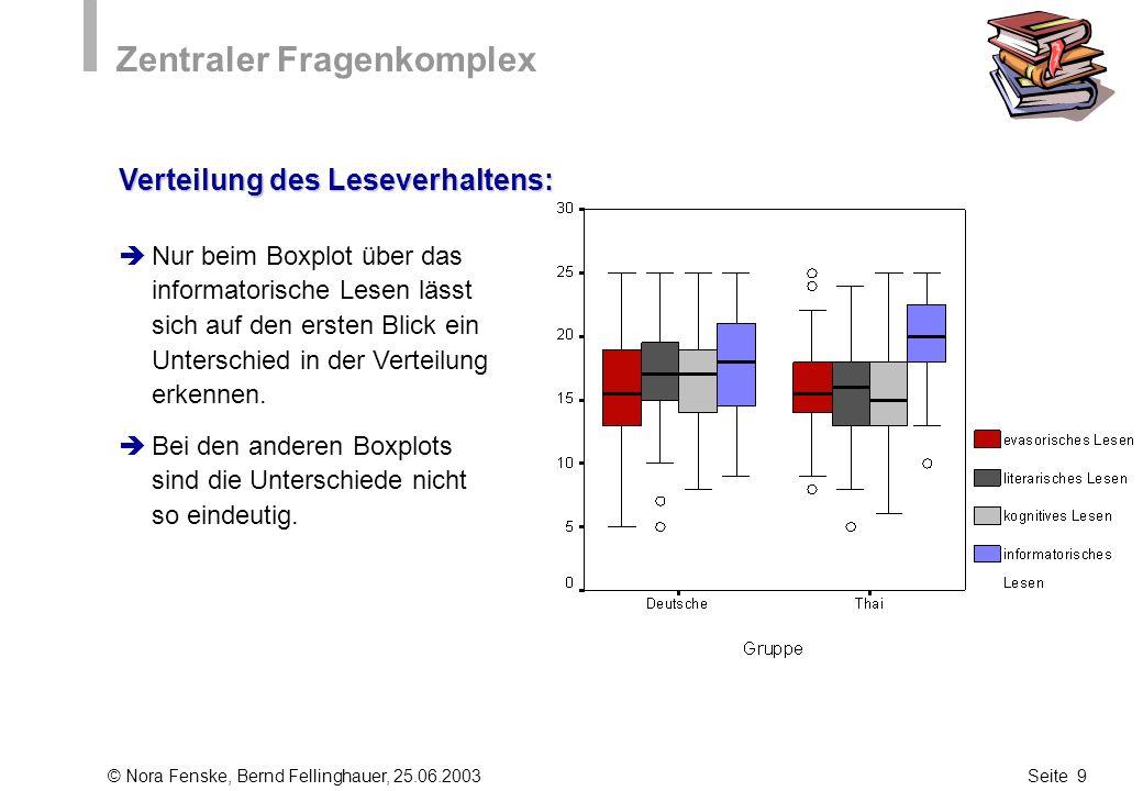 © Nora Fenske, Bernd Fellinghauer, 25.06.2003Seite 9 Zentraler Fragenkomplex Nur beim Boxplot über das informatorische Lesen lässt sich auf den ersten
