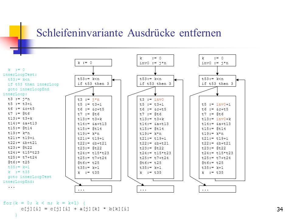 34 Schleifeninvariante Ausdrücke entfernen k := 0 innerLoopTest: t53:= k<n if t53 then innerLoop goto innerLoopEnd innerLoop: t3 := j*n t5 := t3+i t6 := &c+t5 t7 := @t6 t13:= t3+k t14:= &a+t13 t15:= @t14 t19:= k*n t21:= t19+i t22:= &b+t21 t23:= @t22 t24:= t15*t23 t25:= t7+t24 @t6:= t25 t35:= k+1 k := t35 goto innerLoopTest innerLoopEnd:...