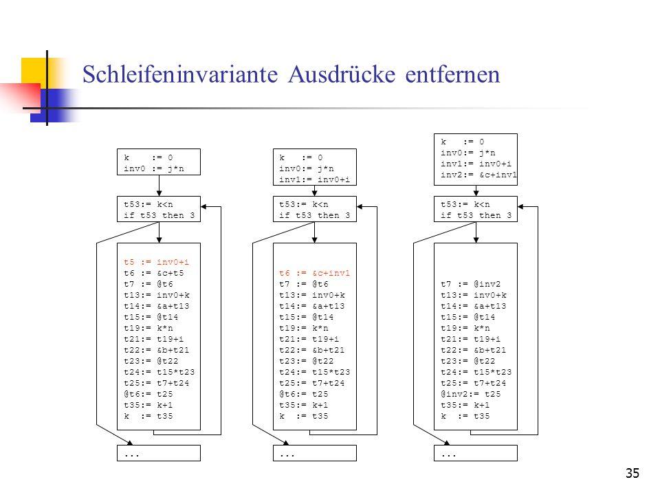 35 Schleifeninvariante Ausdrücke entfernen k := 0 inv0 := j*n t53:= k<n if t53 then 3 t5 := inv0+i t6 := &c+t5 t7 := @t6 t13:= inv0+k t14:= &a+t13 t15