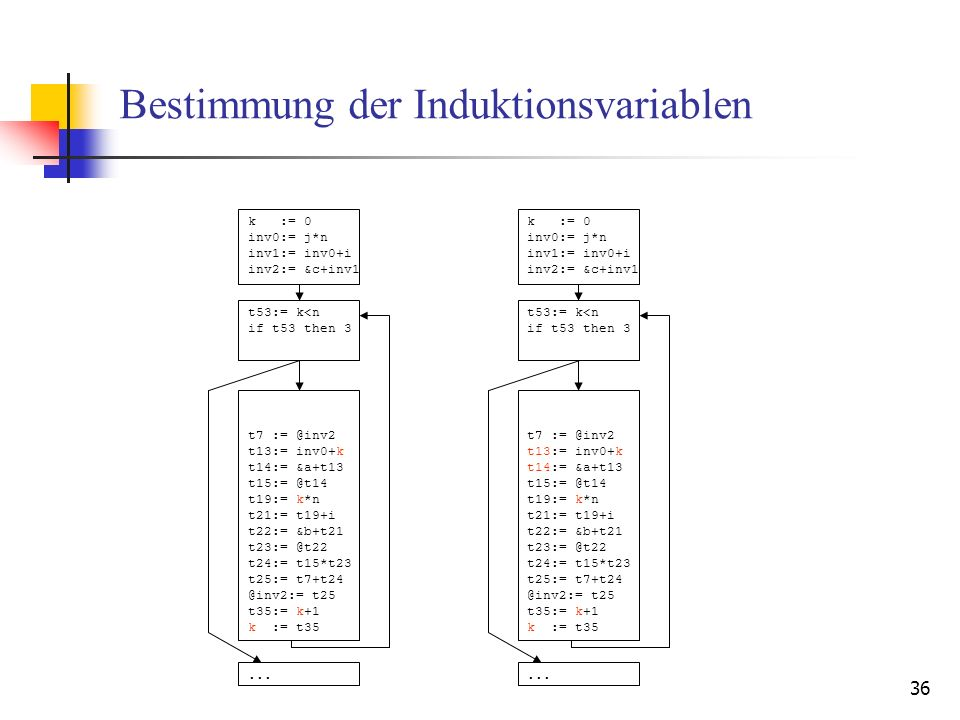 36 Bestimmung der Induktionsvariablen k := 0 inv0:= j*n inv1:= inv0+i inv2:= &c+inv1 t53:= k<n if t53 then 3 t7 := @inv2 t13:= inv0+k t14:= &a+t13 t15:= @t14 t19:= k*n t21:= t19+i t22:= &b+t21 t23:= @t22 t24:= t15*t23 t25:= t7+t24 @inv2:= t25 t35:= k+1 k := t35...