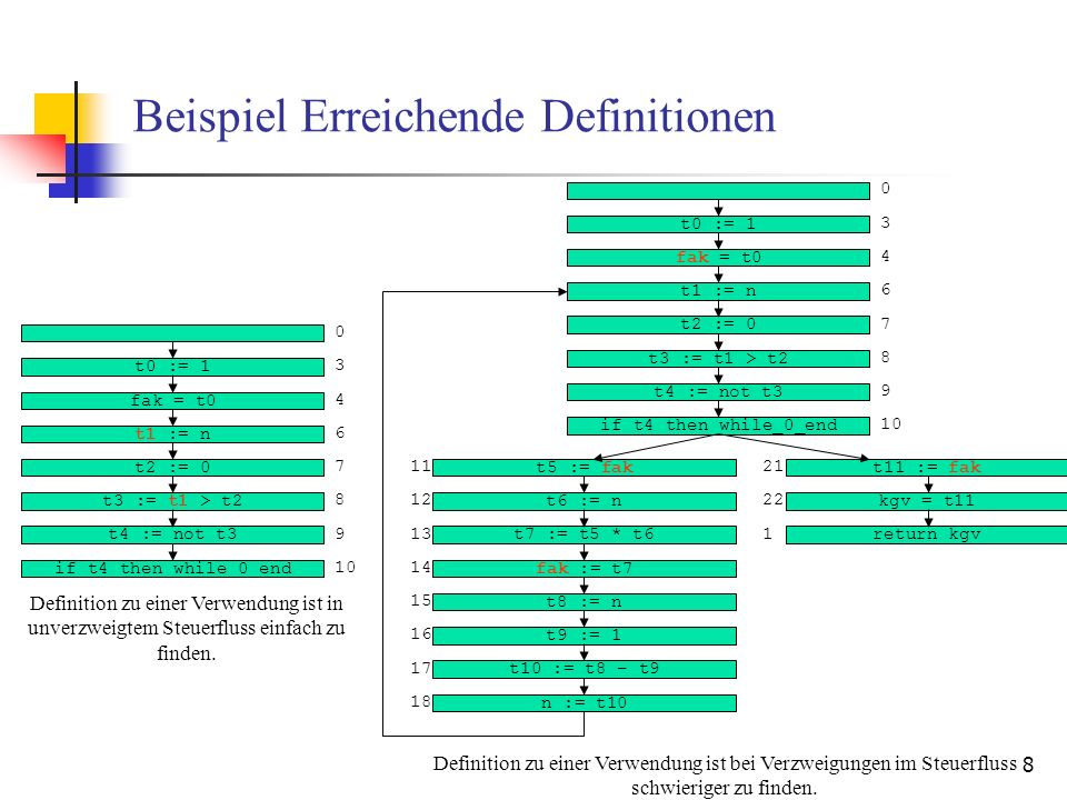 8 Beispiel Erreichende Definitionen t0 := 1 fak = t0 t1 := n t2 := 0 t3 := t1 > t2 t4 := not t3 if t4 then while_0_end 0 3 4 6 7 8 10 9 Definition zu einer Verwendung ist in unverzweigtem Steuerfluss einfach zu finden.