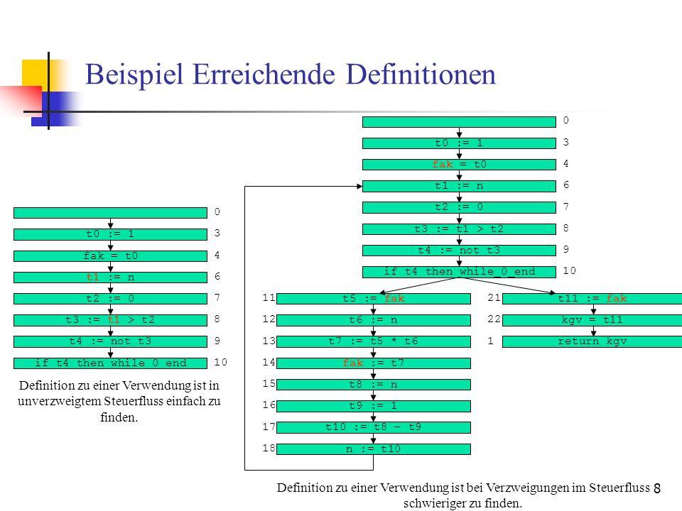 8 Beispiel Erreichende Definitionen t0 := 1 fak = t0 t1 := n t2 := 0 t3 := t1 > t2 t4 := not t3 if t4 then while_0_end 0 3 4 6 7 8 10 9 Definition zu