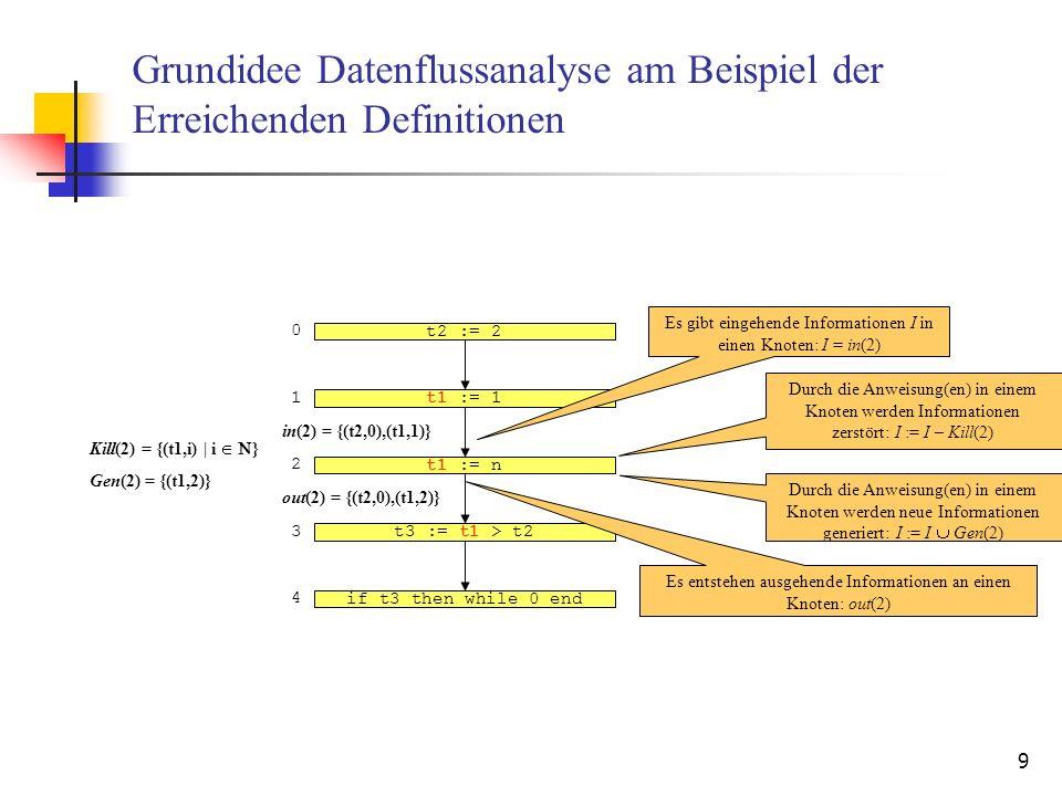 9 Grundidee Datenflussanalyse am Beispiel der Erreichenden Definitionen t1 := 1 t1 := n t3 := t1 > t2 if t3 then while_0_end Es gibt eingehende Inform