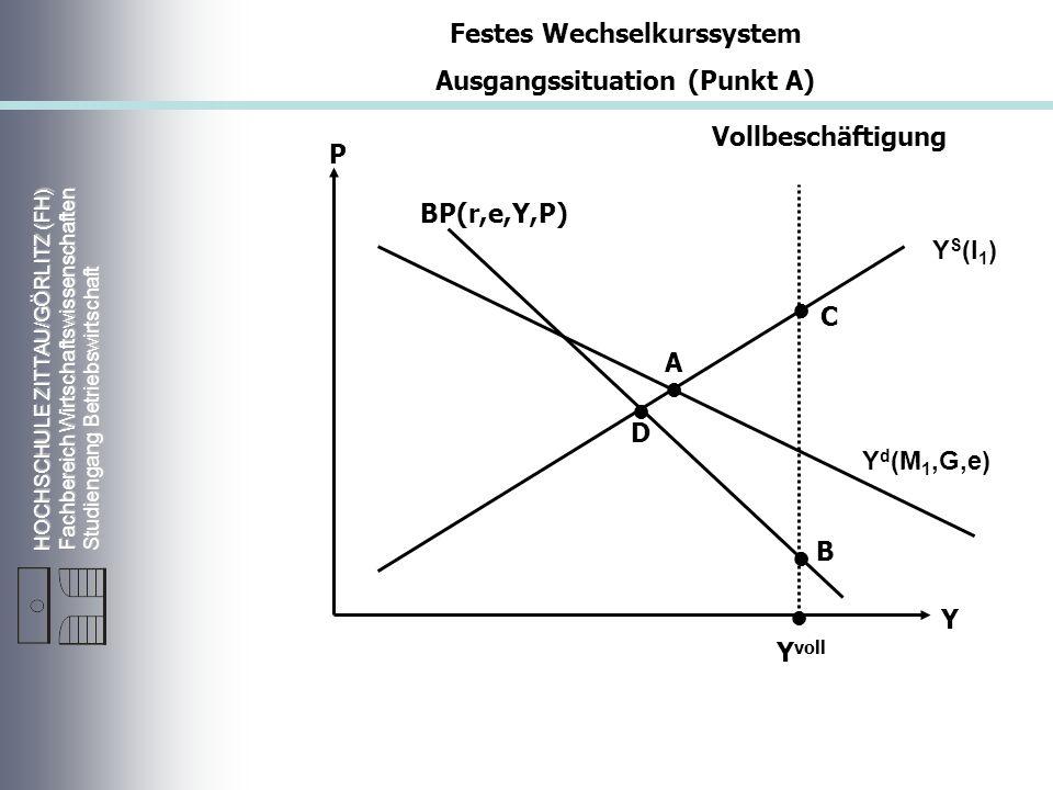 HOCHSCHULE ZITTAU/GÖRLITZ (FH) Fachbereich Wirtschaftswissenschaften Studiengang Betriebswirtschaft Vollbeschäftigung Y S (l 1 ) Y d (M 1,G,e) P Y Y voll A BP(r,e,Y,P) Festes Wechselkurssystem Ausgangssituation (Punkt A) D C B