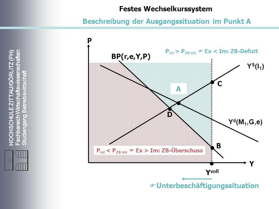 HOCHSCHULE ZITTAU/GÖRLITZ (FH) Fachbereich Wirtschaftswissenschaften Studiengang Betriebswirtschaft Y S (l 1 ) Y d (M 1,G,e) P Y Y voll BP(r,e,Y,P) Festes Wechselkurssystem Beschreibung der Ausgangssituation im Punkt A D C B Unterbeschäftigungssituation A P inl Im: ZB-Überschuss P inl > P ZB-GG Ex < Im: ZB-Defizit