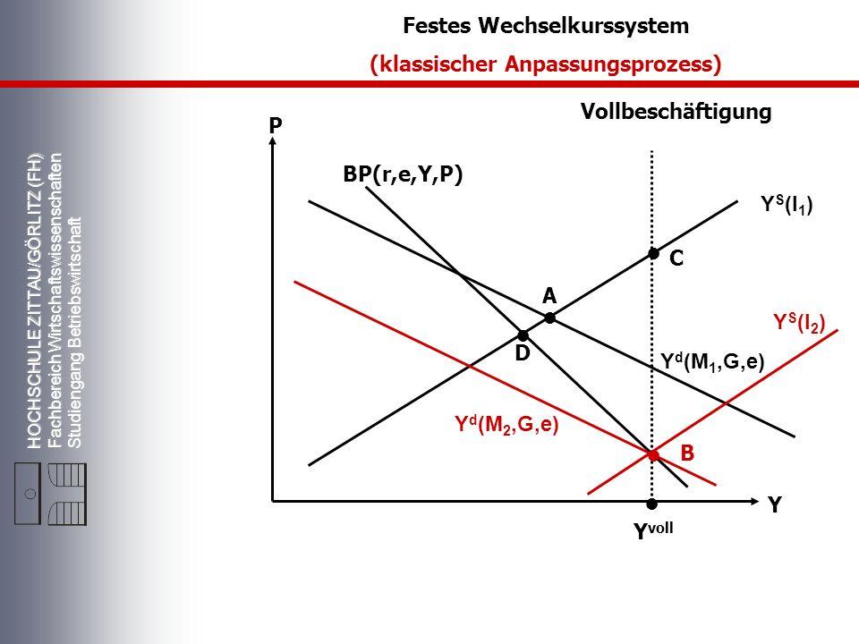 HOCHSCHULE ZITTAU/GÖRLITZ (FH) Fachbereich Wirtschaftswissenschaften Studiengang Betriebswirtschaft Vollbeschäftigung Y S (l 1 ) Y d (M 1,G,e) P Y Y voll A BP(r,e,Y,P) Festes Wechselkurssystem (klassischer Anpassungsprozess) D C B Y d (M 2,G,e) Y S (l 2 )