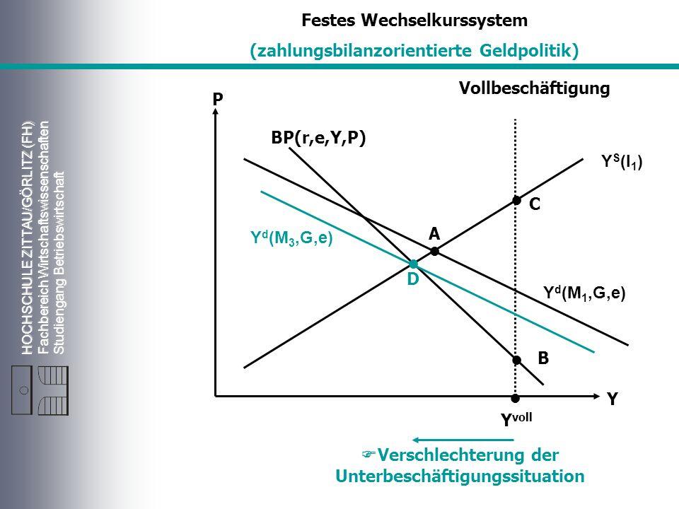 HOCHSCHULE ZITTAU/GÖRLITZ (FH) Fachbereich Wirtschaftswissenschaften Studiengang Betriebswirtschaft Vollbeschäftigung Y S (l 1 ) Y d (M 1,G,e) P Y Y voll A BP(r,e,Y,P) Festes Wechselkurssystem (zahlungsbilanzorientierte Geldpolitik) D C B Y d (M 3,G,e) Verschlechterung der Unterbeschäftigungssituation